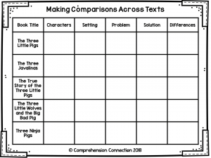 Making comparisons across texts starts with great book choices. Comparing books with the same genre such as different versions of Cinderella or The Three Little Pigs work well. Check out this post for lesson ideas and resources you can use.